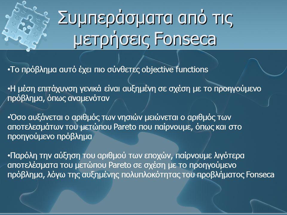 Συμπεράσματα από τις μετρήσεις Fonseca Το πρόβλημα αυτό έχει πιο σύνθετες objective functions Η μέση επιτάχυνση γενικά είναι αυξημένη σε σχέση με το π