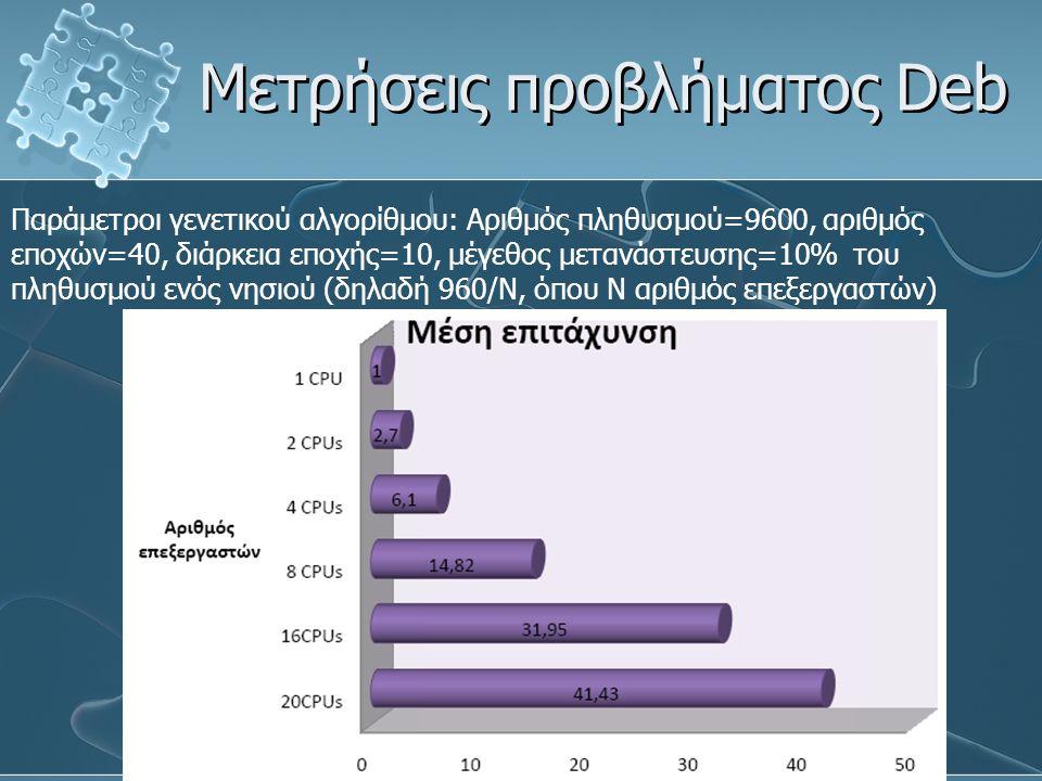 Μετρήσεις προβλήματος Deb Παράμετροι γενετικού αλγορίθμου: Αριθμός πληθυσμού=9600, αριθμός εποχών=40, διάρκεια εποχής=10, μέγεθος μετανάστευσης=10% το