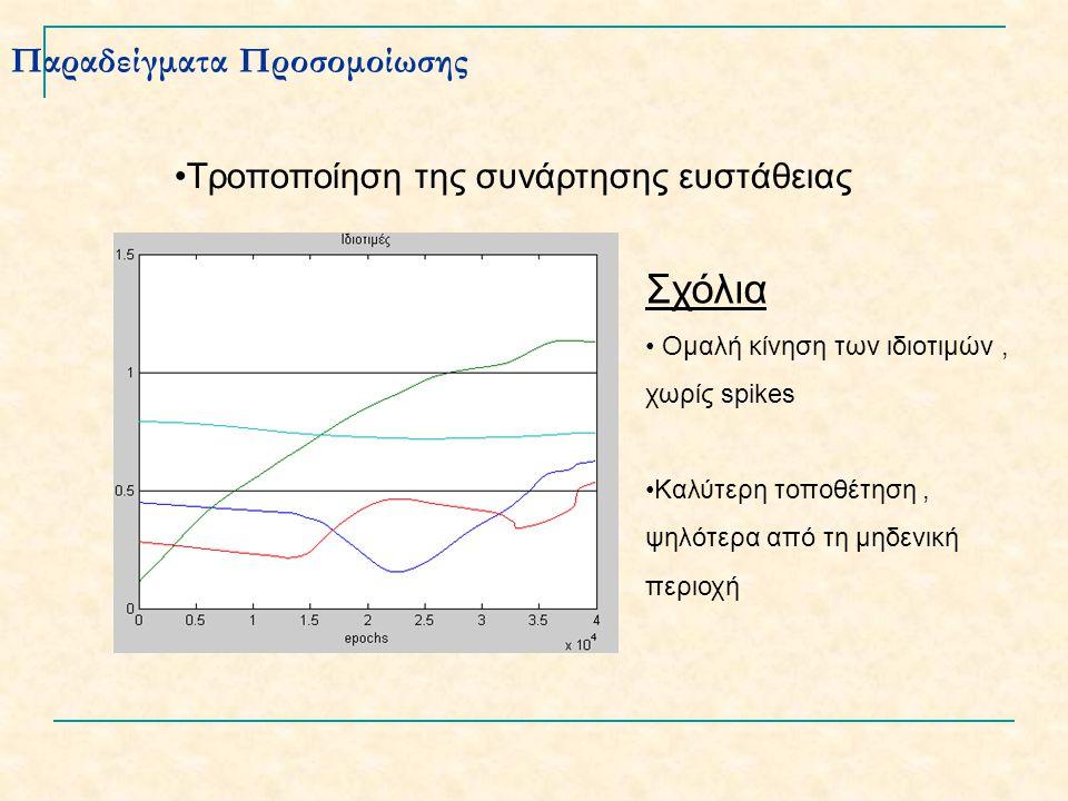 Παραδείγματα Προσομοίωσης Τροποποίηση της συνάρτησης ευστάθειας Σχόλια Ομαλή κίνηση των ιδιοτιμών, χωρίς spikes Καλύτερη τοποθέτηση, ψηλότερα από τη μηδενική περιοχή