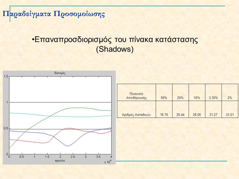 Παραδείγματα Προσομοίωσης Επαναπροσδιορισμός του πίνακα κατάστασης (Shadows) Ποσοστό Αποθήκευσης50%20%10%3,30%2% Αριθμός Ασταθειών16,7626,4428,0631,2733,01
