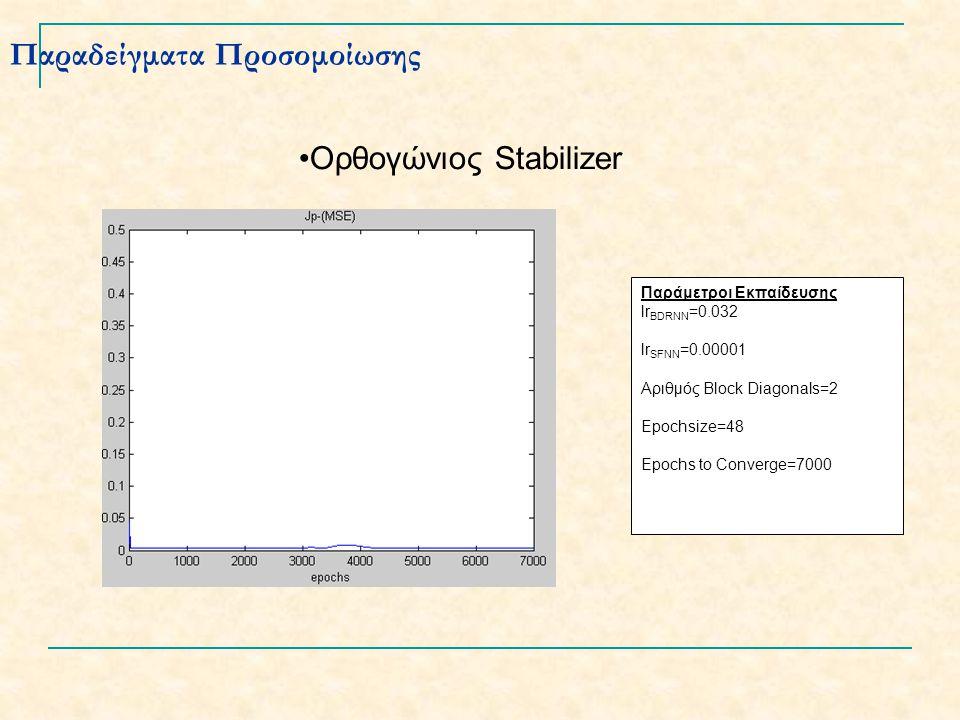 Παραδείγματα Προσομοίωσης Παράμετροι Εκπαίδευσης lr BDRNN =0.032 lr SFNN =0.00001 Αριθμός Block Diagonals=2 Epochsize=48 Epochs to Converge=7000 Ορθογώνιος Stabilizer