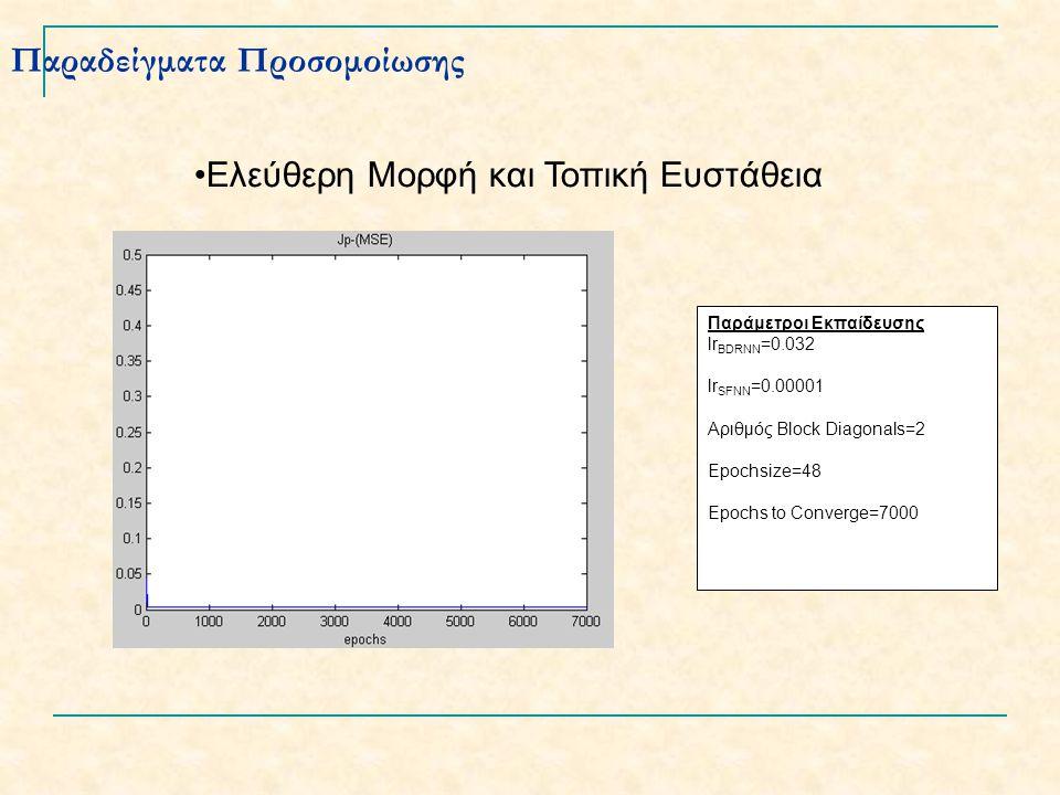 Παραδείγματα Προσομοίωσης Ελεύθερη Μορφή και Τοπική Ευστάθεια Παράμετροι Εκπαίδευσης lr BDRNN =0.032 lr SFNN =0.00001 Αριθμός Block Diagonals=2 Epochsize=48 Epochs to Converge=7000