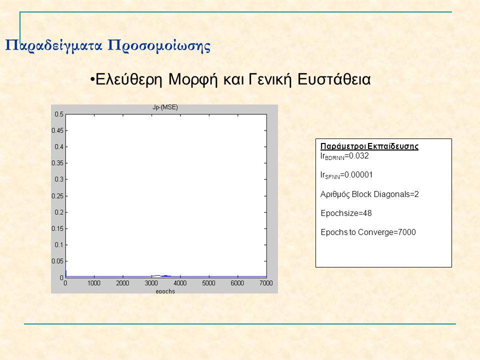 Παραδείγματα Προσομοίωσης Ελεύθερη Μορφή και Γενική Ευστάθεια Παράμετροι Εκπαίδευσης lr BDRNN =0.032 lr SFNN =0.00001 Αριθμός Block Diagonals=2 Epochsize=48 Epochs to Converge=7000