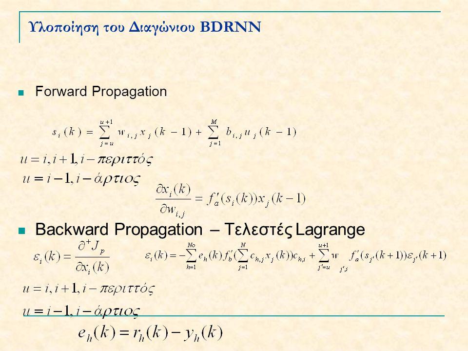 Παραδείγματα Προσομοίωσης Ορθογώνιος Stabilizer, με παράλληλο FF Παράμετροι Εκπαίδευσης lr BDRNN =0.128 lr SFNN =0.00005 Αριθμός Block Diagonals=2 Epochsize=100 Epochs to Converge=20000