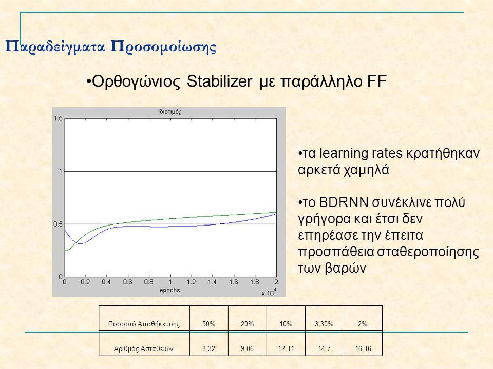 Παραδείγματα Προσομοίωσης Ορθογώνιος Stabilizer με παράλληλο FF τα learning rates κρατήθηκαν αρκετά χαμηλά το BDRNN συνέκλινε πολύ γρήγορα και έτσι δεν επηρέασε την έπειτα προσπάθεια σταθεροποίησης των βαρών Ποσοστό Αποθήκευσης50%20%10%3,30%2% Αριθμός Ασταθειών8,329,0612,1114,716,16