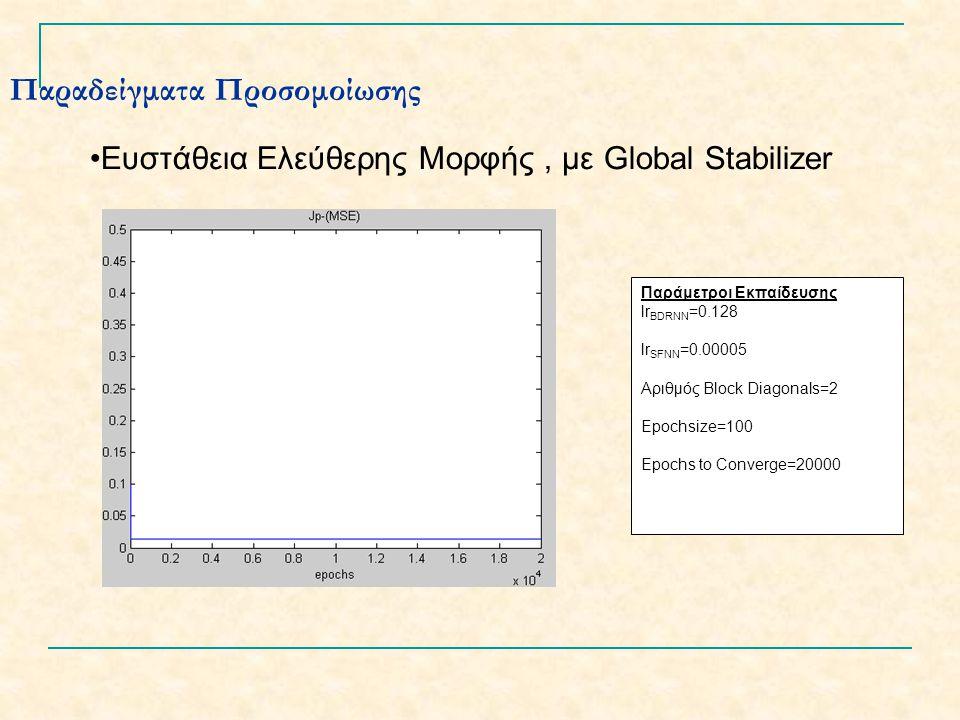 Παραδείγματα Προσομοίωσης Ευστάθεια Ελεύθερης Μορφής, με Global Stabilizer Παράμετροι Εκπαίδευσης lr BDRNN =0.128 lr SFNN =0.00005 Αριθμός Block Diagonals=2 Epochsize=100 Epochs to Converge=20000
