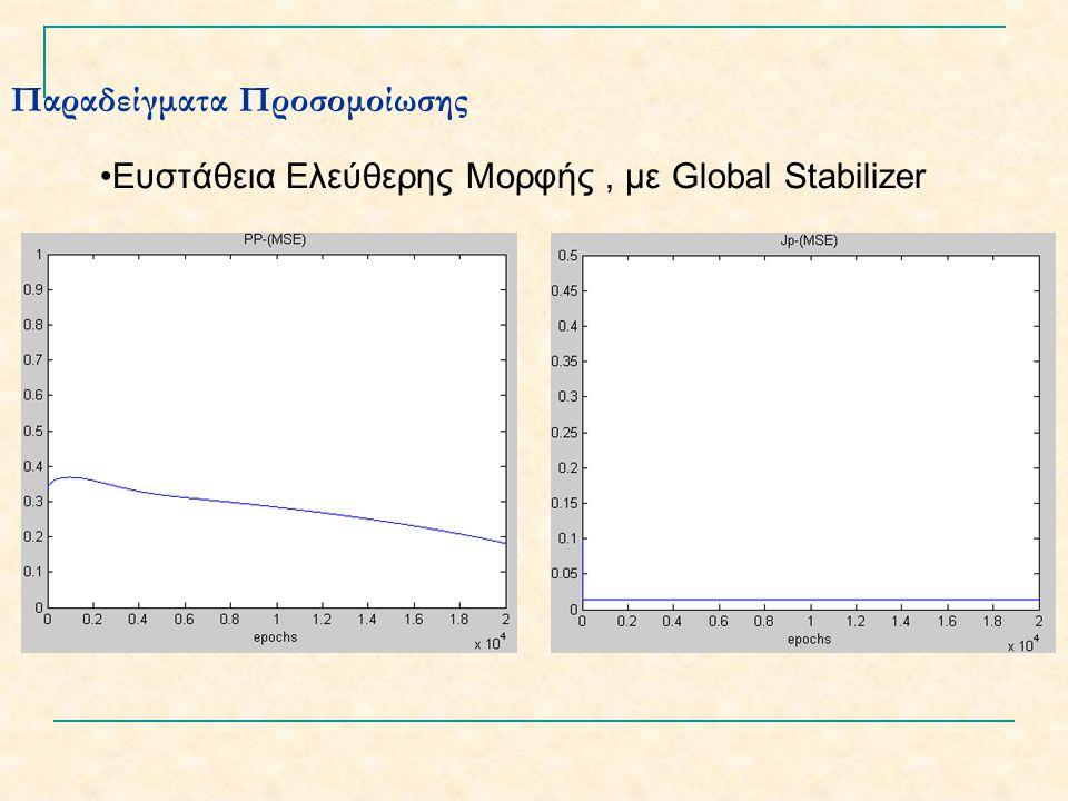 Παραδείγματα Προσομοίωσης Ευστάθεια Ελεύθερης Μορφής, με Global Stabilizer
