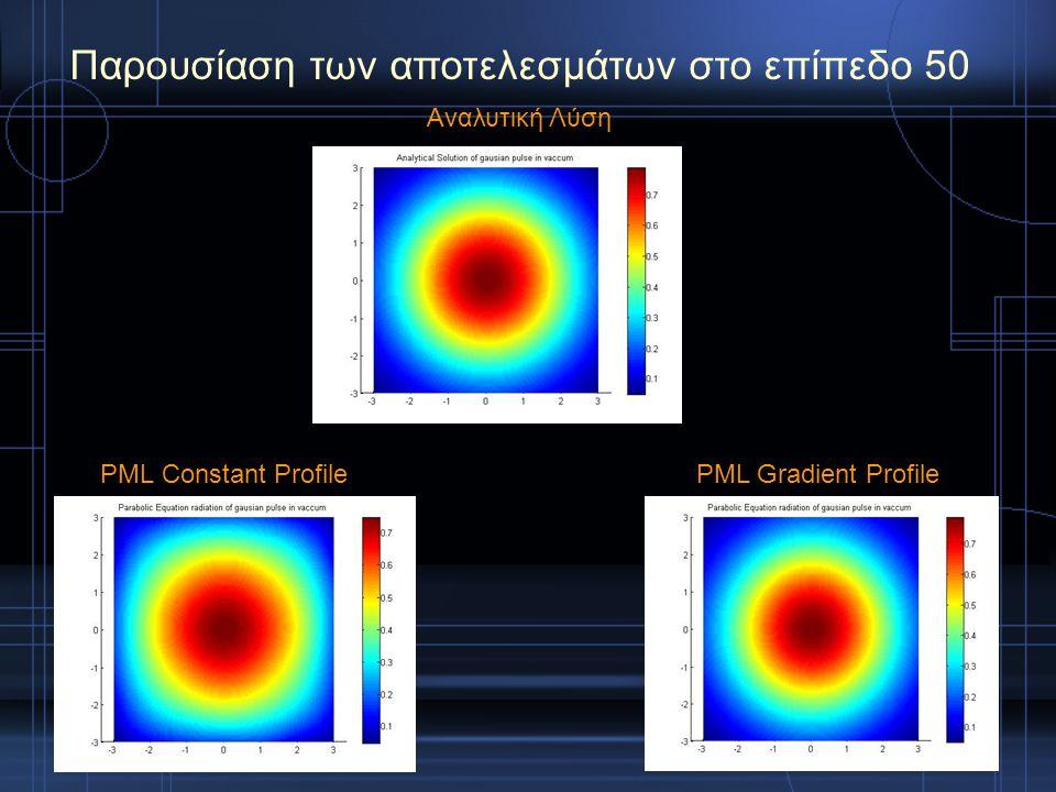 PML Constant ProfilePML Gradient Profile Παρουσίαση των αποτελεσμάτων στο επίπεδο 50 Αναλυτική Λύση