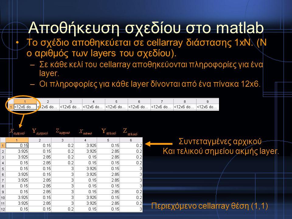 Αποθήκευση σχεδίου στο matlab Το σχέδιο αποθηκεύεται σε cellarray διάστασης 1xN. (N ο αριθμός των layers του σχεδίου). –Σε κάθε κελί του cellarray απο