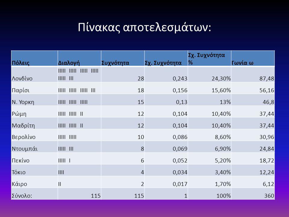 Πίνακας αποτελεσμάτων: ΠόλειςΔιαλογήΣυχνότηταΣχ. Συχνότητα Σχ.