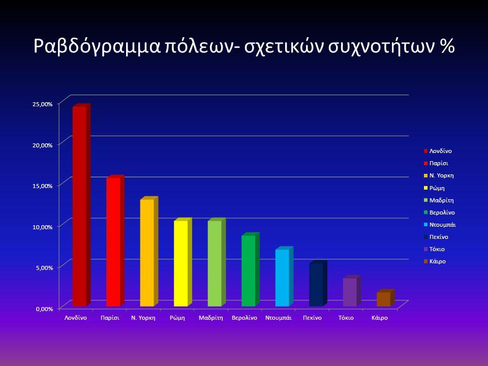 Ραβδόγραμμα πόλεων- σχετικών συχνοτήτων %