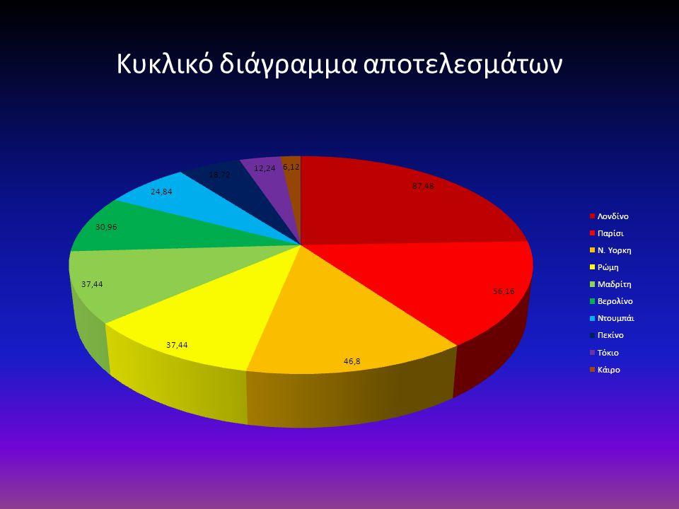 Κυκλικό διάγραμμα αποτελεσμάτων