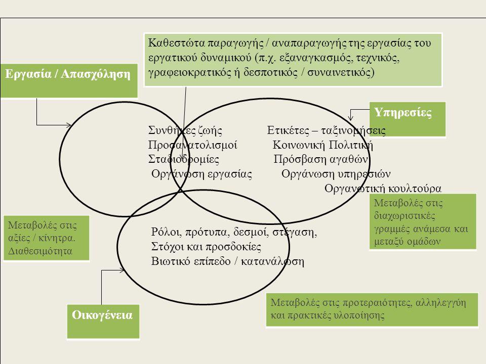 Εργασία / Απασχόληση Οικογένεια Υπηρεσίες Καθεστώτα παραγωγής / αναπαραγωγής της εργασίας του εργατικού δυναμικού (π.χ. εξαναγκασμός, τεχνικός, γραφει