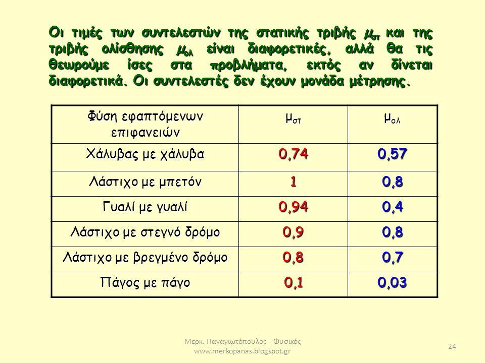 Μερκ. Παναγιωτόπουλος - Φυσικός www.merkopanas.blogspot.gr 24 Οι τιμές των συντελεστών της στατικής τριβής μ στ και της τριβής ολίσθησης μ ολ είναι δι