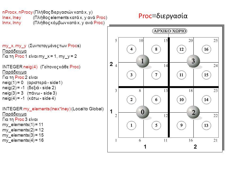 my_x, my_y (Συντεταγμένες των Procs) Παράδειγμα Για τη Proc 1 είναι my_x = 1, my_y = 2 INTEGER neig(4) (Γείτονες κάθε Proc) Παράδειγμα Για τη Proc 2 είναι neig(1) = 0 (αριστερά - side1) neig(2) = -1 (δεξιά - side 2) neig(3) = 3 (πάνω - side 3) neig(4) = -1 (κάτω - side 4) INTEGER my_elements(lnex*lney) (Local to Global) Παράδειγμα Για τη Proc 3 είναι my_elements(1) = 11 my_elements(2) = 12 my_elements(3) = 15 my_elements(4) = 16 nProcx, nProcy (Πλήθος διεργασιών κατά x, y) lnex, lney (Πλήθος elements κατά x, y ανά Proc) lnnx, lnny (Πλήθος κόμβων κατά x, y ανά Proc) 1 2 2121 Proc ≡ διεργασία