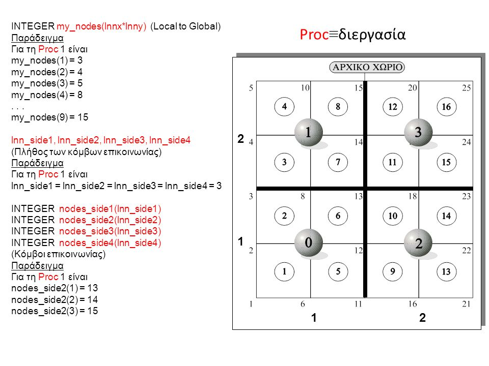 1 2 2121 INTEGER my_nodes(lnnx*lnny) (Local to Global) Παράδειγμα Για τη Proc 1 είναι my_nodes(1) = 3 my_nodes(2) = 4 my_nodes(3) = 5 my_nodes(4) = 8.