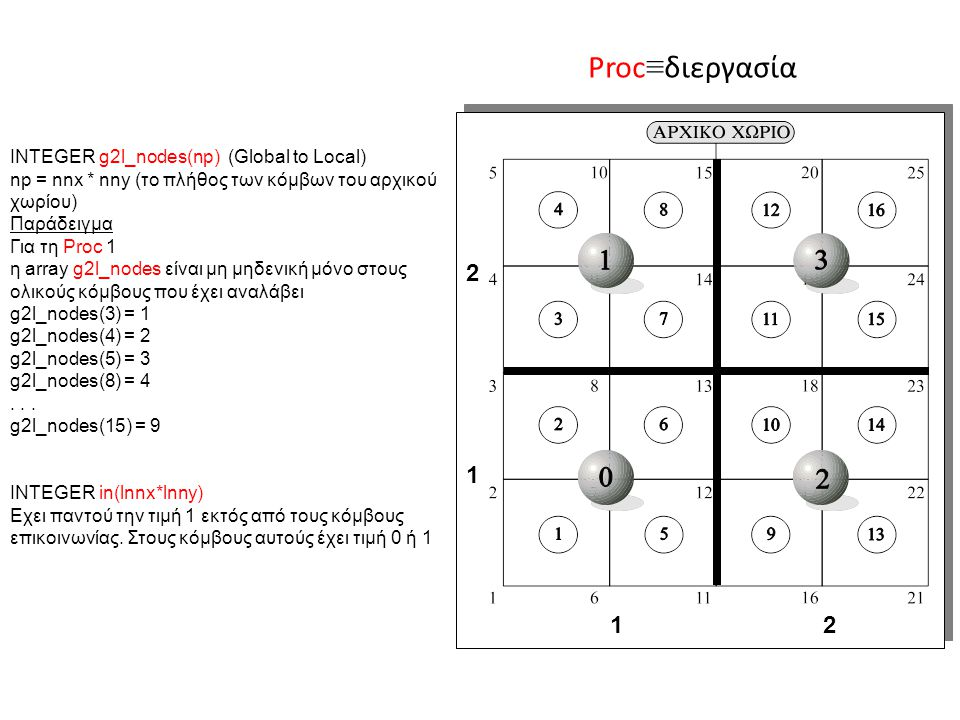 1 2 2121 INTEGER g2l_nodes(np) (Global to Local) np = nnx * nny (το πλήθος των κόμβων του αρχικού χωρίου) Παράδειγμα Για τη Proc 1 η array g2l_nodes είναι μη μηδενική μόνο στους ολικούς κόμβους που έχει αναλάβει g2l_nodes(3) = 1 g2l_nodes(4) = 2 g2l_nodes(5) = 3 g2l_nodes(8) = 4...