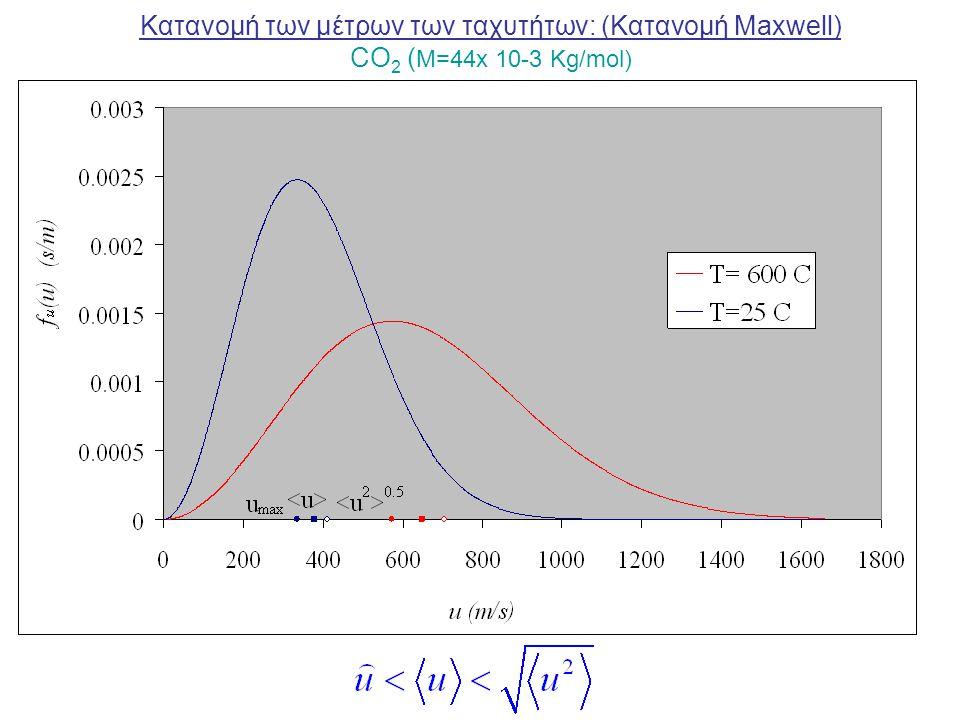 Κατανομή των μέτρων των ταχυτήτων: (Κατανομή Maxwell) CO 2 ( M=44x 10-3 Kg/mol)