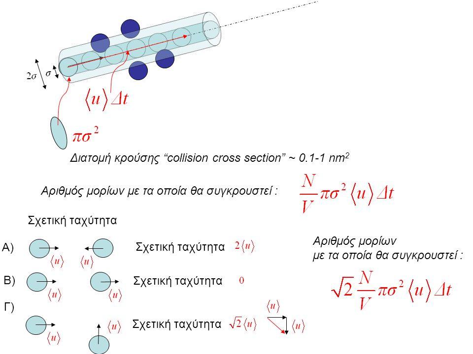 """Διατομή κρούσης """"collision cross section"""" ~ 0.1-1 nm 2 Αριθμός μορίων με τα οποία θα συγκρουστεί : Σχετική ταχύτητα Α) Β) Γ) Σχετική ταχύτητα Αριθμός"""