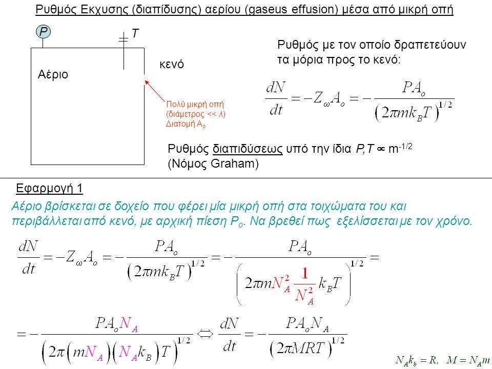 P Αέριο T Ρυθμός Εκχυσης (διαπίδυσης) αερίου (gaseus effusion) μέσα από μικρή οπή κενό Πολύ μικρή οπή (διάμετρος << λ) Διατομή Α ο Ρυθμός με τον οποίο