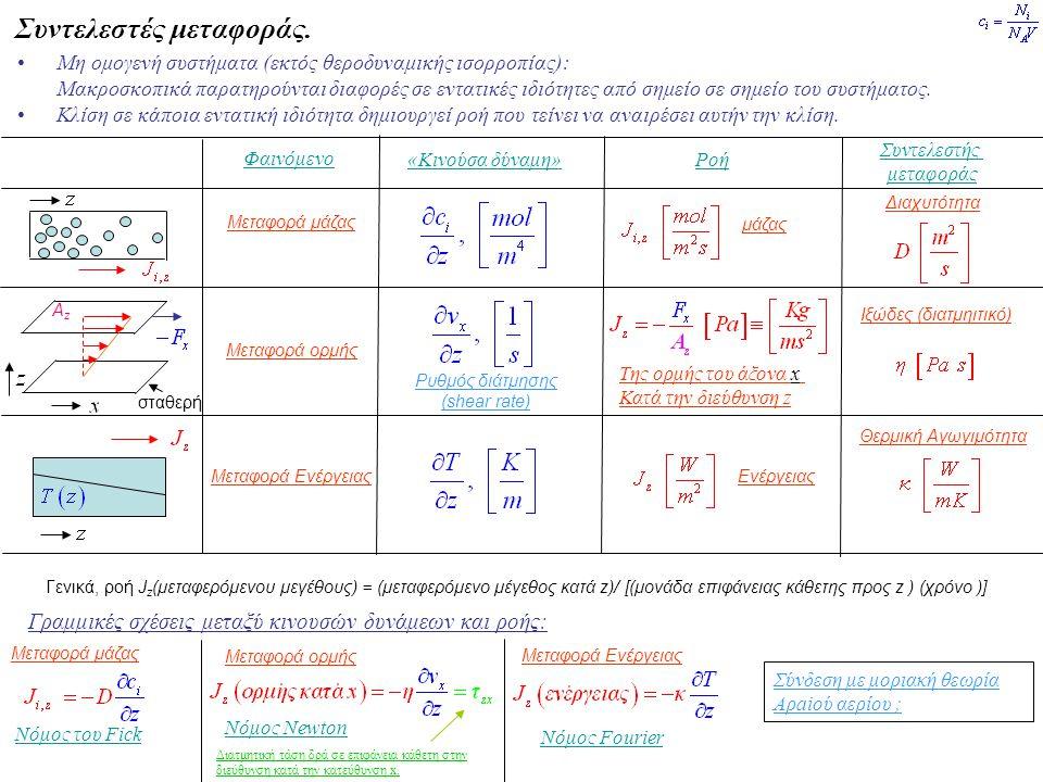 Συντελεστές μεταφοράς. Μη ομογενή συστήματα (εκτός θεροδυναμικής ισορροπίας): Μακροσκοπικά παρατηρούνται διαφορές σε εντατικές ιδιότητες από σημείο σε