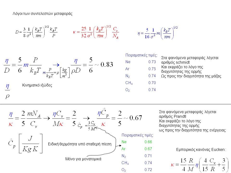 Λόγοι των συντελεστών μεταφοράς Κινηματκό ιξώδες Στα φαινόμενα μεταφοράς λέγεται αριθμός schmidt Και εκφράζει το λόγο της διαχυτότητας της ορμής Ως προς την διαχυτότητα της μάζας Πειραματικές τιμές: Νe0.66 Ar0.67 N 2 0.71 CH 4 0.74 O 2 0.72 Ειδική θερμότητα υπό σταθερή πίεση Στα φαινόμενα μεταφοράς λέγεται αριθμός Prandtl Και εκφράζει το λόγο της διαχυτότητας της ορμής ως προς την διαχυτότητα της ενέργειας Πειραματικές τιμές: Νe0.73 Ar0.75 N 2 0.74 CH 4 0.70 O 2 0.74 Εμπειρικός κανόνας Eucken: Μόνο για μονατομικά