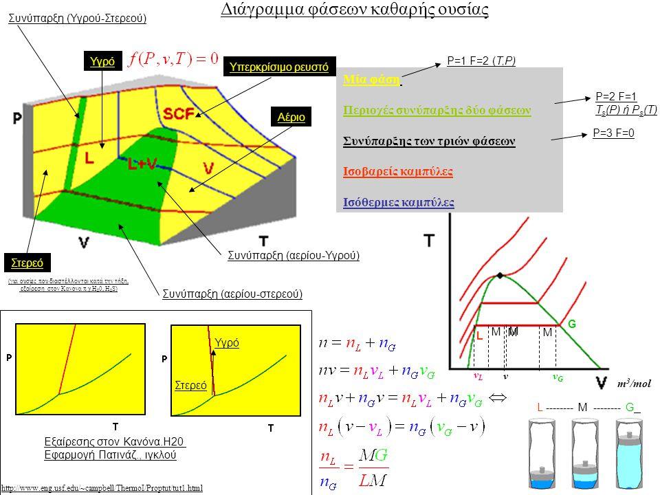 m 3 /mol L -------- M -------- G Εξαίρεσης στον Κανόνα.Η20 Εφαρμογή Πατινάζ., ιγκλού Στερεό Υγρό Διάγραμμα φάσεων καθαρής ουσίας Μία φάση Περιοχές συνύπαρξης δύο φάσεων Συνύπαρξης των τριών φάσεων Ισοβαρείς καμπύλες Ισόθερμες καμπύλες P=1 F=2 (T,P) P=2 F=1 T s (P) ή P s (T) P=3 F=0 Συνύπαρξη (αερίου-στερεού) Συνύπαρξη (αερίου-Υγρού) Συνύπαρξη (Υγρού-Στερεού) Στερεό Υγρό Αέριο Υπερκρίσιμο ρευστό http://www.eng.usf.edu/~campbell/ThermoI/Proptut/tut1.html M M v G L vLvL vGvG M M (για ουσίες που διαστέλλονται κατά την τήξη, εξαίρεση στον Κανόνα π.χ.Η 2 0, Η 2 S)