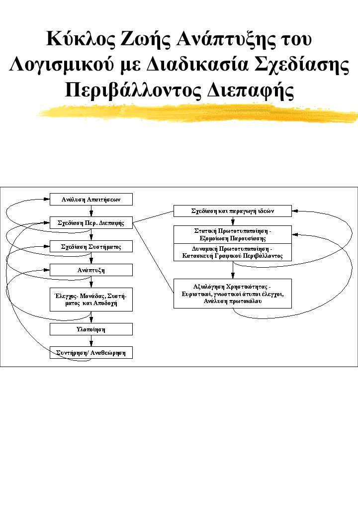 Κύκλος Ζωής Ανάπτυξης του Λογισμικού με Διαδικασία Σχεδίασης Περιβάλλοντος Διεπαφής