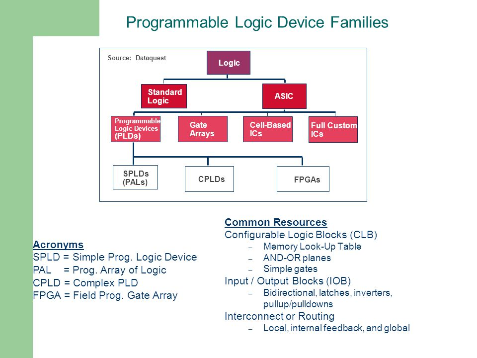Programmable Logic Device Families Source: Dataquest Logic Standard Logic ASIC Programmable Logic Devices (PLDs) Gate Arrays Cell-Based ICs Full Custo