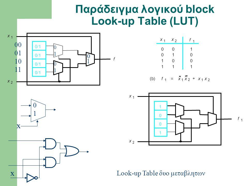 Look-up Table δυο μεταβλητων x 1 x 2 f 0/1 0 0 1 1 0 1 0 1 1 0 0 1 x 1 x 2 (b)f 1 x 1 x 2 x 1 x 2 += x 1 x 2 1 0 0 1 f 1 f 1 Παράδειγμα λογικού block