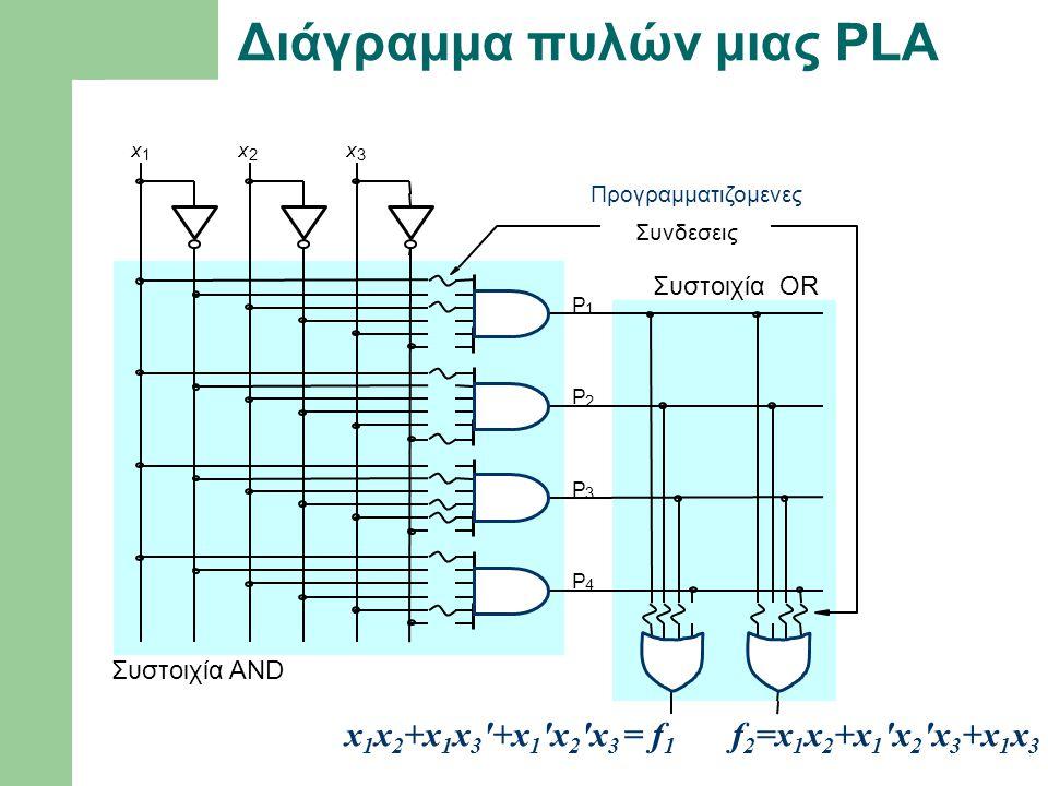 Διάγραμμα πυλών μιας PLA P 1 P 2 x 1 x 2 x 3 Συστοιχία ΟR Προγραμματιζομενες Συστοιχία ΑΝD Συνδεσεις P 3 P 4 x 1 x 2 +x 1 x 3 '+x 1 'x 2 'x 3 = f 1 f