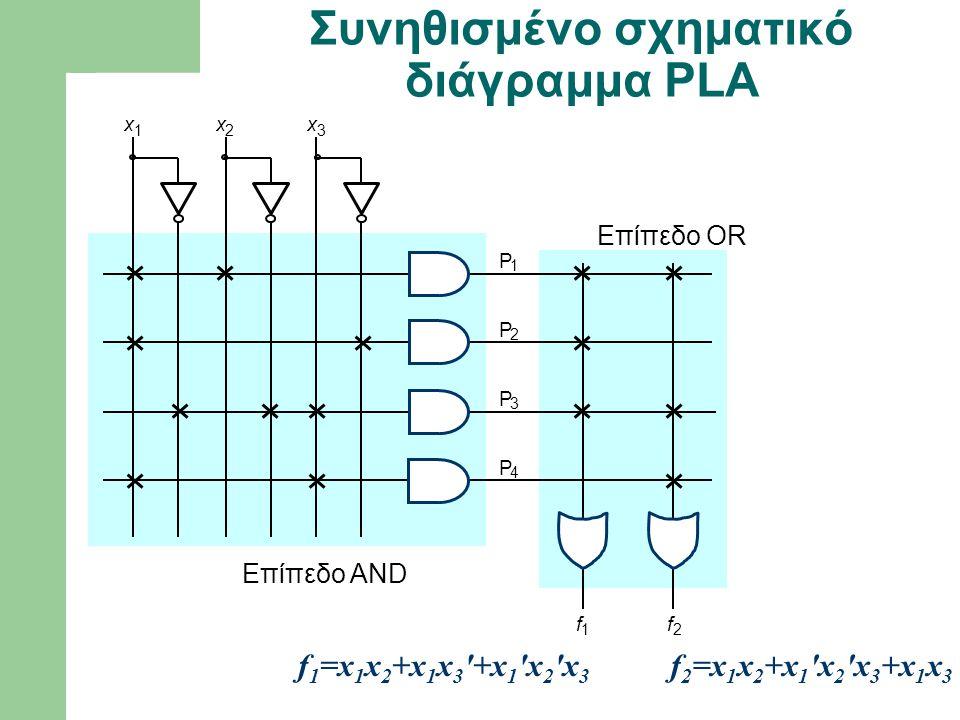 f 1 P 1 P 2 f 2 x 1 x 2 x 3 Επίπεδο OR Επίπεδο AND P 3 P 4 Συνηθισμένο σχηματικό διάγραμμα PLA f 1 =x 1 x 2 +x 1 x 3 '+x 1 'x 2 'x 3 f 2 =x 1 x 2 +x 1