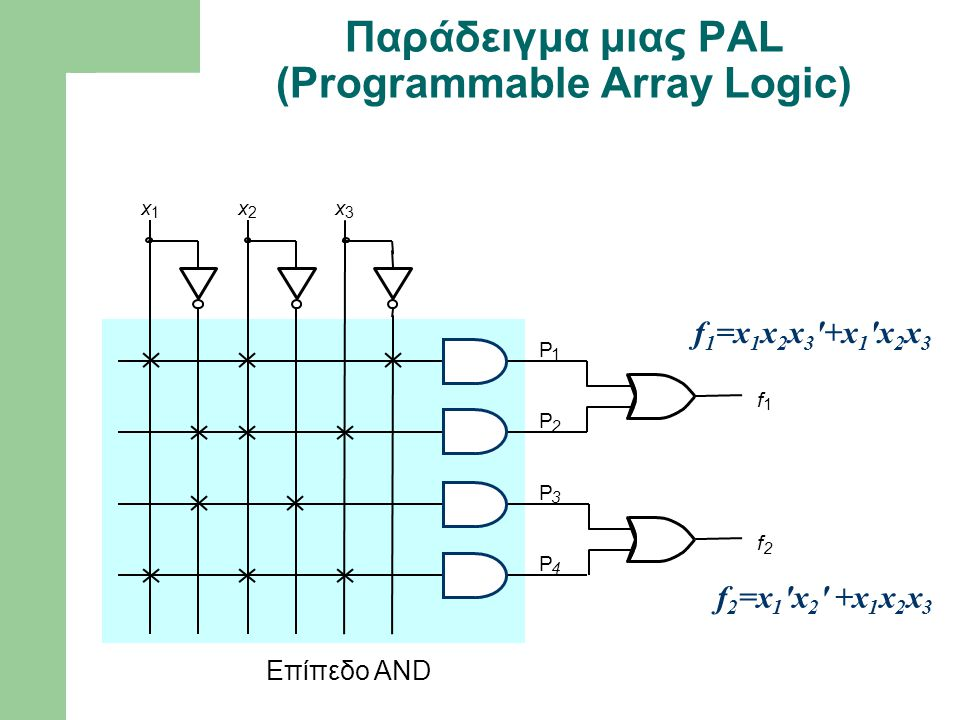 f 1 P 1 P 2 f 2 x 1 x 2 x 3 Επίπεδο AND P 3 P 4 Παράδειγμα μιας PAL (Programmable Array Logic) f 1 =x 1 x 2 x 3 '+x 1 'x 2 x 3 f 2 =x 1 'x 2 ' +x 1 x