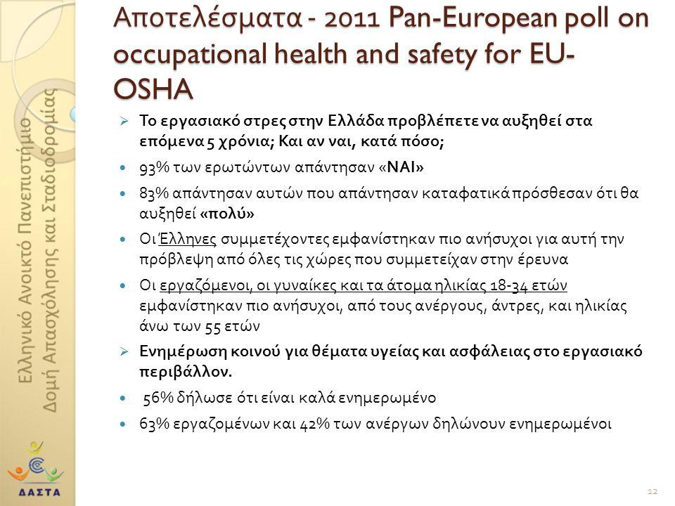 Αποτελέσματα - 2011 Pan-European poll on occupational health and safety for EU- OSHA  Το εργασιακό στρες στην Ελλάδα προβλέπετε να αυξηθεί στα επόμενα 5 χρόνια ; Και αν ναι, κατά πόσο ; 93% των ερωτώντων απάντησαν « ΝΑΙ » 83% απάντησαν αυτών που απάντησαν καταφατικά πρόσθεσαν ότι θα αυξηθεί « πολύ » Οι Έλληνες συμμετέχοντες εμφανίστηκαν πιο ανήσυχοι για αυτή την πρόβλεψη από όλες τις χώρες που συμμετείχαν στην έρευνα Οι εργαζόμενοι, οι γυναίκες και τα άτομα ηλικίας 18-34 ετών εμφανίστηκαν πιο ανήσυχοι, από τους ανέργους, άντρες, και ηλικίας άνω των 55 ετών  Ενημέρωση κοινού για θέματα υγείας και ασφάλειας στο εργασιακό περιβάλλον.