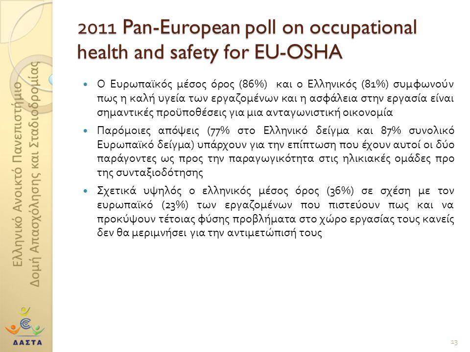 2011 Pan-European poll on occupational health and safety for EU-OSHA Ο Ευρωπαϊκός μέσος όρος (86%) και ο Ελληνικός (81%) συμφωνούν πως η καλή υγεία των εργαζομένων και η ασφάλεια στην εργασία είναι σημαντικές προϋποθέσεις για μια ανταγωνιστική οικονομία Παρόμοιες απόψεις (77% στο Ελληνικό δείγμα και 87% συνολικό Ευρωπαϊκό δείγμα ) υπάρχουν για την επίπτωση που έχουν αυτοί οι δύο παράγοντες ως προς την παραγωγικότητα στις ηλικιακές ομάδες προ της συνταξιοδότησης Σχετικά υψηλός ο ελληνικός μέσος όρος (36%) σε σχέση με τον ευρωπαϊκό (23%) των εργαζομένων που πιστεύουν πως και να προκύψουν τέτοιας φύσης προβλήματα στο χώρο εργασίας τους κανείς δεν θα μεριμνήσει για την αντιμετώπισή τους 13
