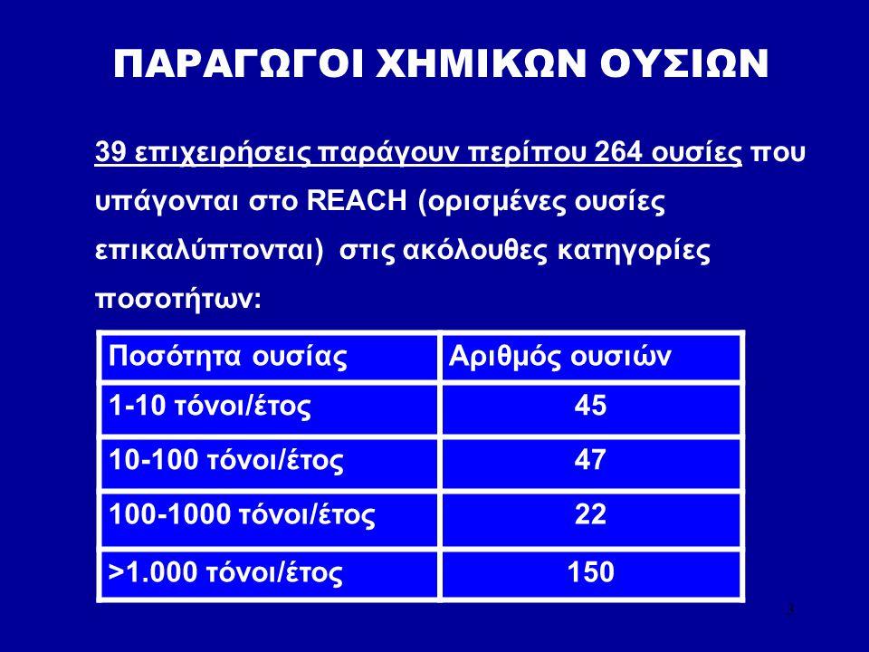 3 ΠΑΡΑΓΩΓΟΙ ΧΗΜΙΚΩΝ ΟΥΣΙΩΝ 39 επιχειρήσεις παράγουν περίπου 264 ουσίες που υπάγονται στο REACH (ορισμένες ουσίες επικαλύπτονται) στις ακόλουθες κατηγορίες ποσοτήτων: Ποσότητα ουσίαςΑριθμός ουσιών 1-10 τόνοι/έτος45 10-100 τόνοι/έτος47 100-1000 τόνοι/έτος22 >1.000 τόνοι/έτος150
