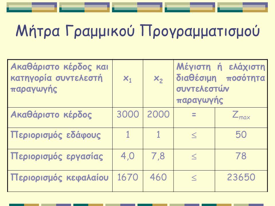 Μήτρα Γραμμικού Προγραμματισμού Ακαθάριστο κέρδος και κατηγορία συντελεστή παραγωγής x1x1 x2x2 Μέγιστη ή ελάχιστη διαθέσιμη ποσότητα συντελεστών παραγ