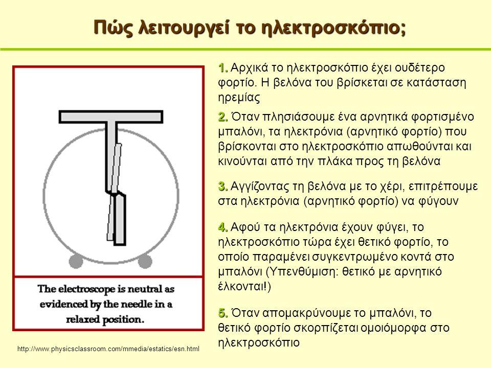 http://www.physicsclassroom.com/mmedia/estatics/esn.html Πώς λειτουργεί το ηλεκτροσκόπιο; 1. 1. Αρχικά το ηλεκτροσκόπιο έχει ουδέτερο φορτίο. Η βελόνα