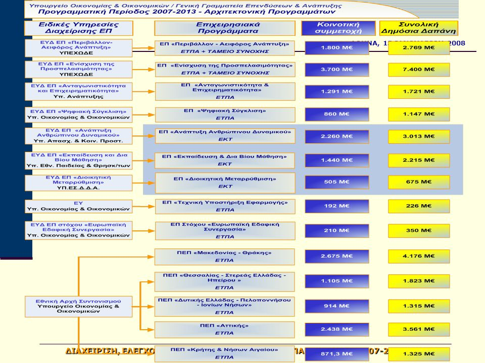 ΑΘΗΝΑ, 15 ΙΑΝΟΥΑΡΙΟΥ 2008 ΔΙΑΧΕΙΡΙΣΗ, ΕΛΕΓΧΟΣ & ΕΦΑΡΜΟΓΗ ΑΝΑΠΤΥΞΙΑΚΩΝ ΠΑΡΕΜΒΑΣΕΩΝ 2007-2013