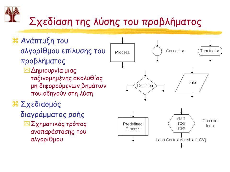 Σχεδίαση της λύσης του προβλήματος zΑνάπτυξη του αλγορίθμου επίλυσης του προβλήματος yΔημιουργία μιας ταξινομημένης ακολυθίας μη διφορούμενων βημάτων που οδηγούν στη λύση zΣχεδιασμός διαγράμματος ροής yΣχηματικός τρόπος αναπαράστασης του αλγορίθμου