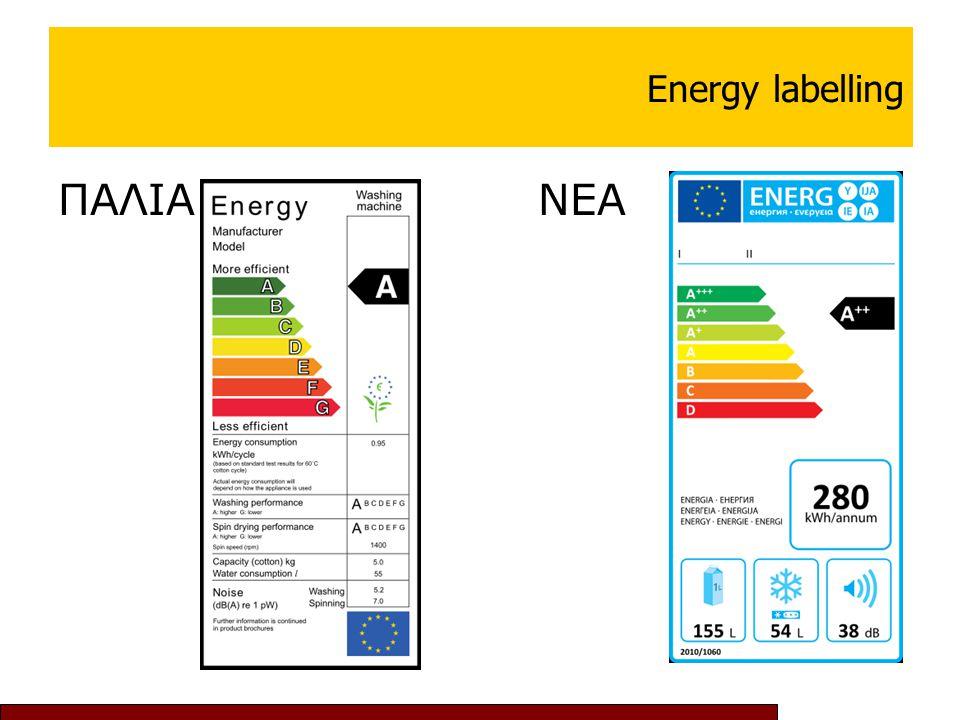 Energy labelling ΠΑΛΙΑΝΕΑ