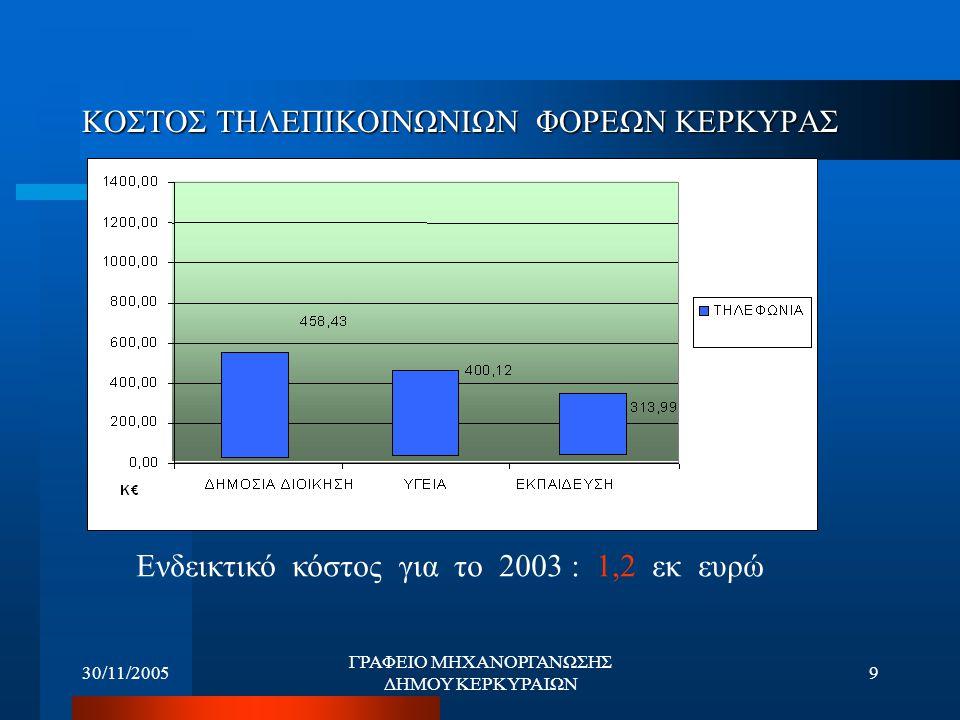 30/11/2005 ΓΡΑΦΕΙΟ ΜΗΧΑΝΟΡΓΑΝΩΣΗΣ ΔΗΜΟΥ ΚΕΡΚΥΡΑΙΩΝ 9 ΚΟΣΤΟΣ ΤΗΛΕΠΙΚΟΙΝΩΝΙΩΝ ΦΟΡΕΩΝ ΚΕΡΚΥΡΑΣ Ενδεικτικό κόστος για το 2003 : 1,2 εκ ευρώ