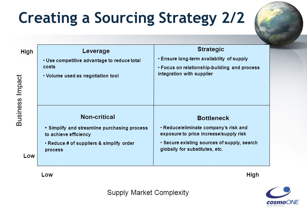 Business Impact Low High Low Leverage Use competitive advantage to reduce total costs Volume used as negotiation tool Non-critical Simplify and streamline purchasing process to achieve efficiency Reduce # of suppliers & simplify order process Strategic Ensure long-term availability of supply Focus on relationship-building and process integration with supplier Bottleneck Reduce/eliminate company's risk and exposure to price increase/supply risk Secure existing sources of supply, search globally for substitutes, etc.