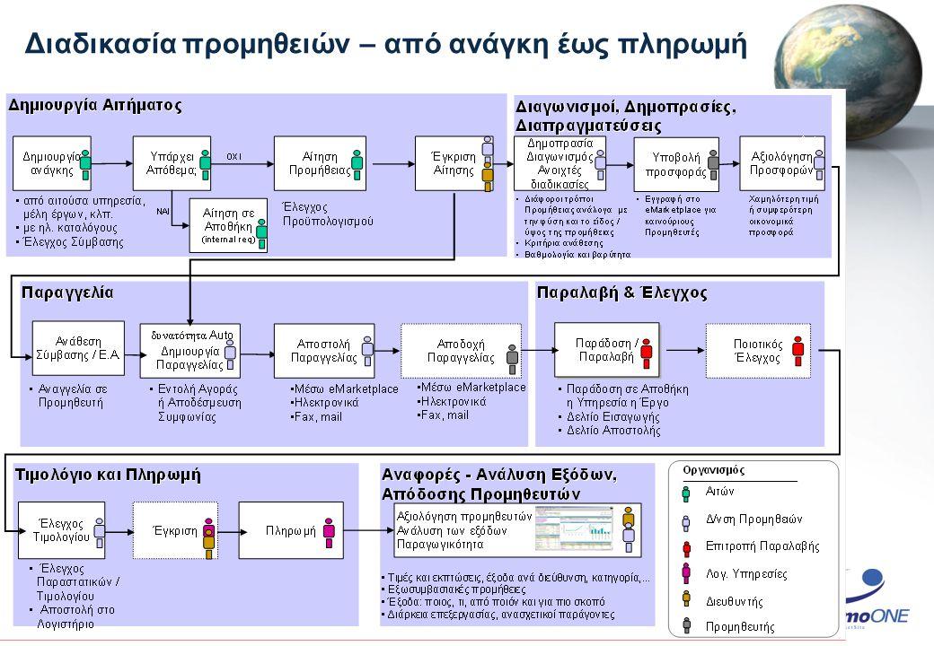 Διαδικασία προμηθειών – από ανάγκη έως πληρωμή