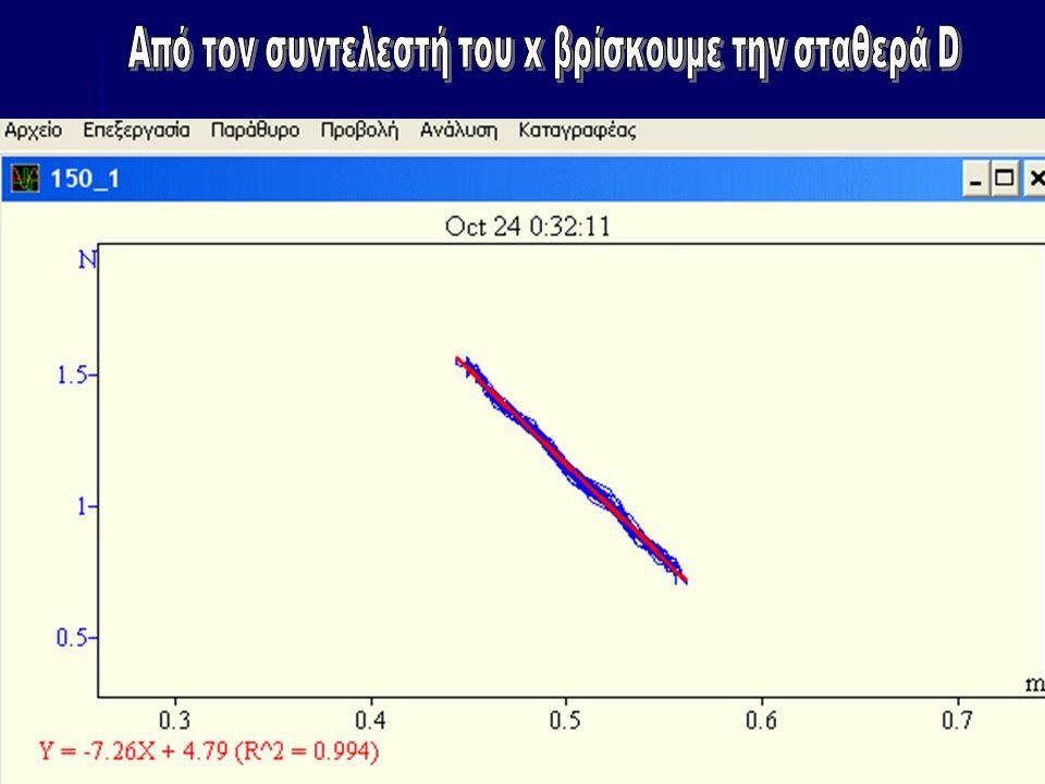 Πίνακας Α Μάζα m Χρόνος 10 περιόδων Περίοδος Τ Τ2Τ2Τ2Τ2 Σταθερά επαναφοράς Μέση τιμή σταθεράς ελατηρίου k ΕΚΦΕ ΣΕΡΡΩΝ 2008