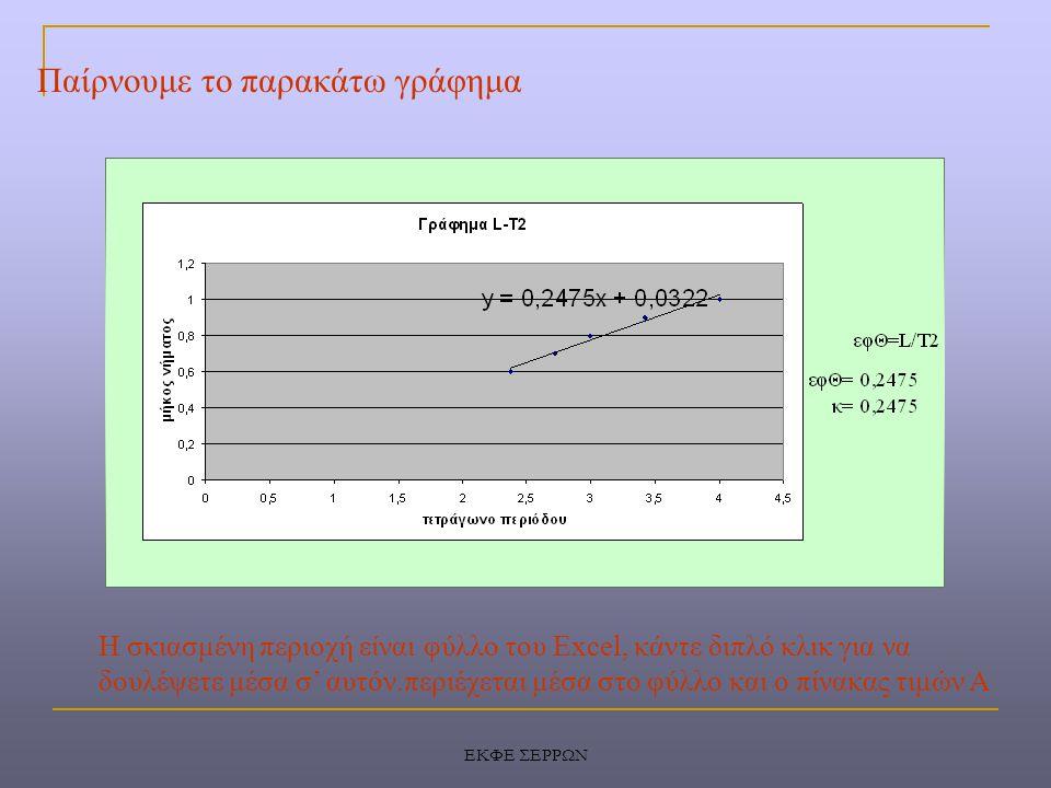 ΕΚΦΕ ΣΕΡΡΩΝ Παίρνουμε το παρακάτω γράφημα Η σκιασμένη περιοχή είναι φύλλο του Excel, κάντε διπλό κλικ για να δουλέψετε μέσα σ' αυτόν.περιέχεται μέσα σ