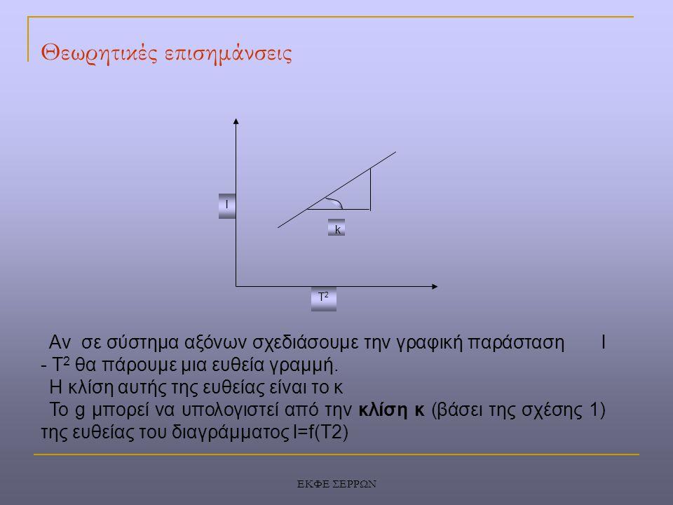 ΕΚΦΕ ΣΕΡΡΩΝ Θεωρητικές επισημάνσεις l T2T2 k Αν σε σύστημα αξόνων σχεδιάσουμε την γραφική παράσταση l - T 2 θα πάρουμε μια ευθεία γραμμή. Η κλίση αυτή
