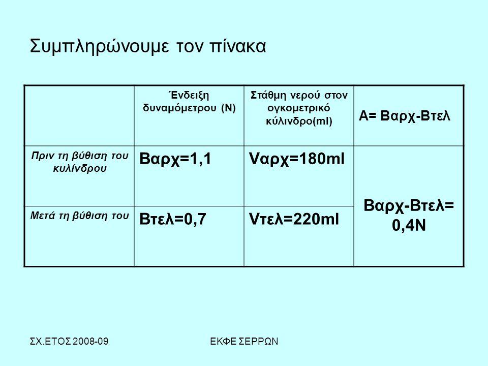 ΣΧ.ΕΤΟΣ 2008-09ΕΚΦΕ ΣΕΡΡΩΝ Συμπληρώνουμε τον πίνακα Ένδειξη δυναμόμετρου (Ν) Στάθμη νερού στον ογκομετρικό κύλινδρο(ml) Α= Βαρχ-Βτελ Πριν τη βύθιση το