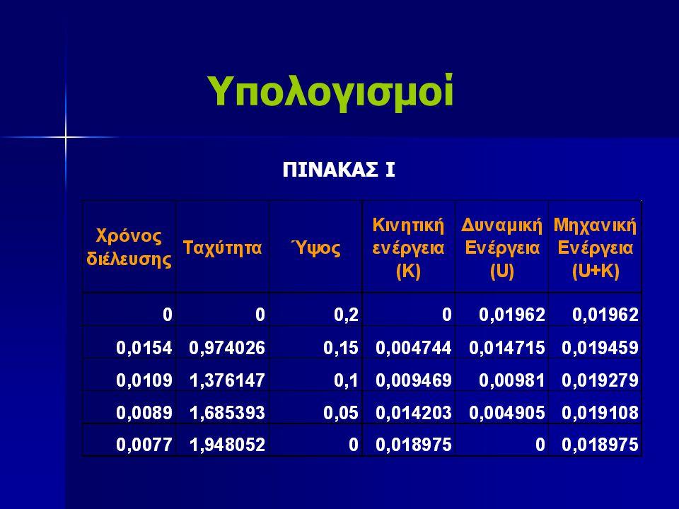 Υπολογισμοί ΠΙΝΑΚΑΣ Ι