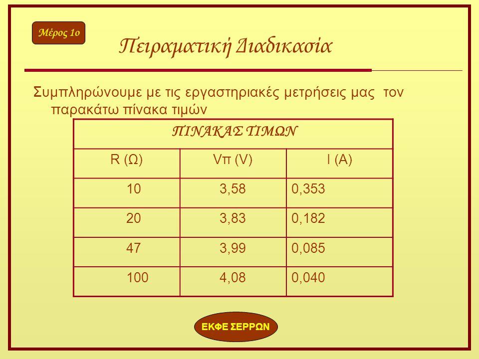 Συμπληρώνουμε με τις εργαστηριακές μετρήσεις μας τον παρακάτω πίνακα τιμών ΠΙΝΑΚΑΣ ΤΙΜΩΝ R (Ω)Vπ (V)I (A) 103,580,353 203,830,182 473,990,085 1004,080